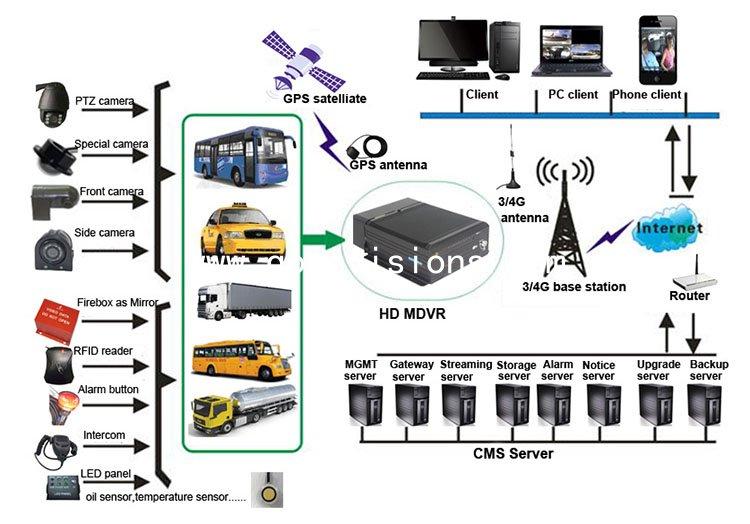 8 channel 720P real-time recording Mobile DVR Fleet Management