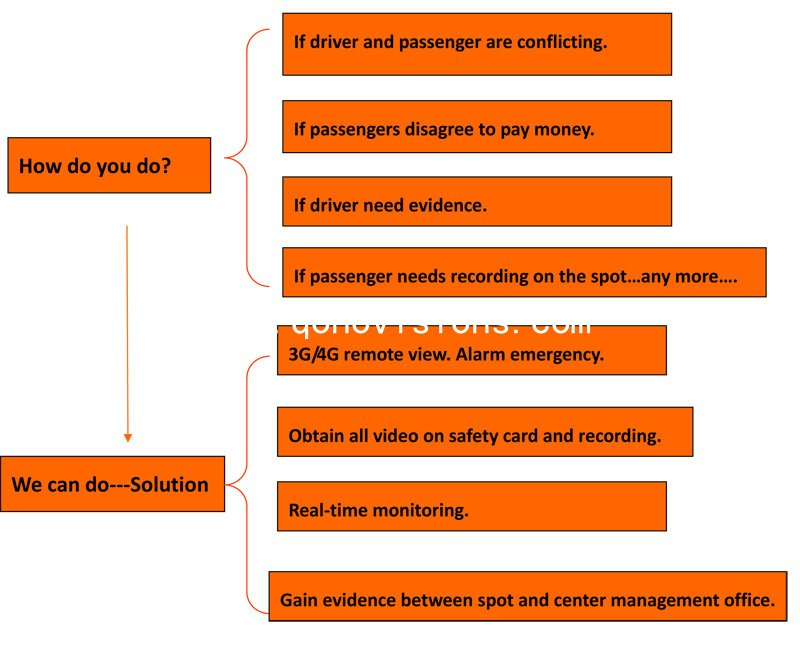 Bus Monitoring System Solution
