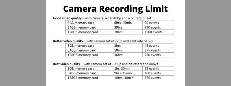 Camera Recording Limit FAQs