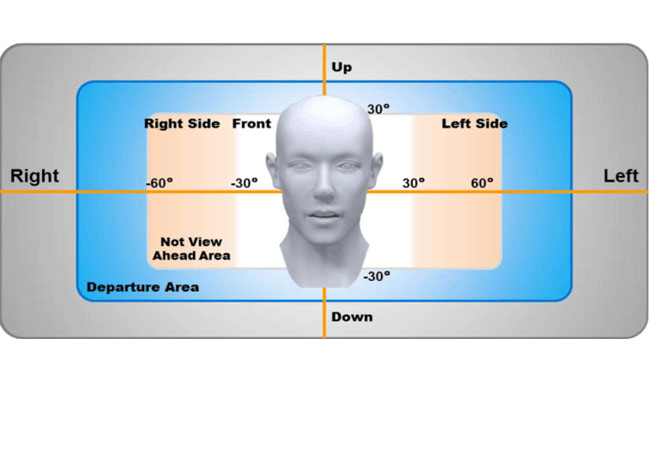 Driver fatigue position