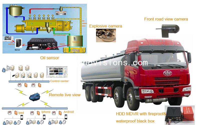 Oil Tanker System Solution