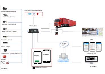 Truck solution
